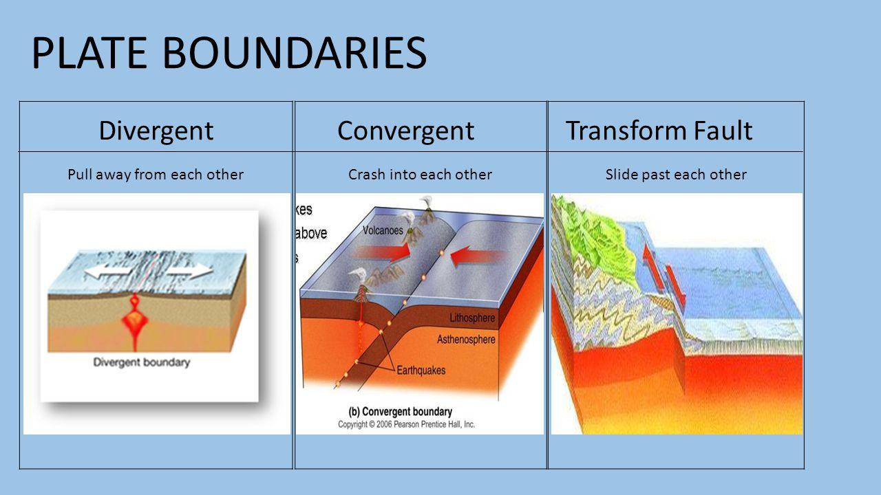 PLATE BOUNDARIES DivergentConvergentTransform Fault Pull away from each otherCrash into each otherSlide past each other