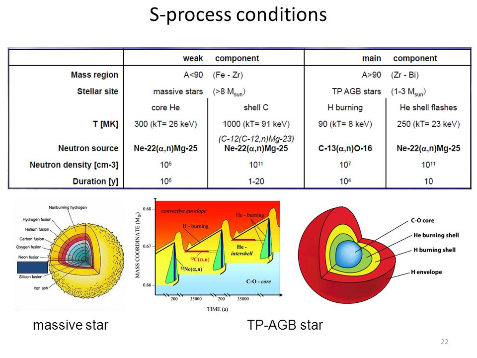 22 TP-AGB starmassive star S-process conditions