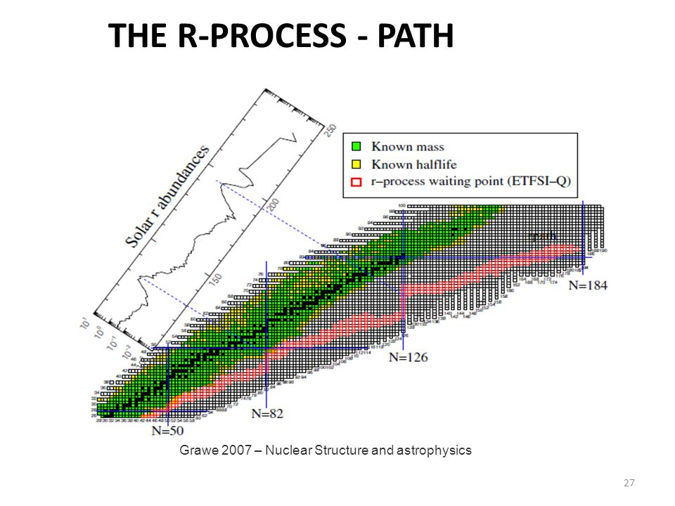 27 Grawe 2007 – Nuclear Structure and astrophysics THE R-PROCESS - PATH