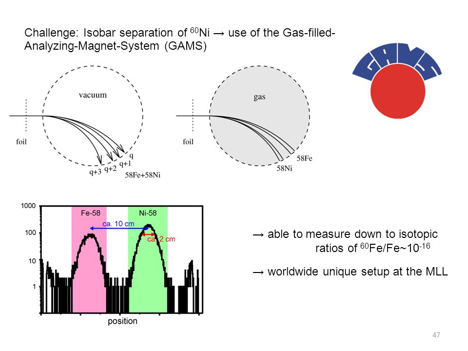 47 Challenge: Isobar separation of 60 Ni → use of the Gas-filled- Analyzing-Magnet-System (GAMS) → able to measure down to isotopic ratios of 60 Fe/Fe~10 -16 → worldwide unique setup at the MLL