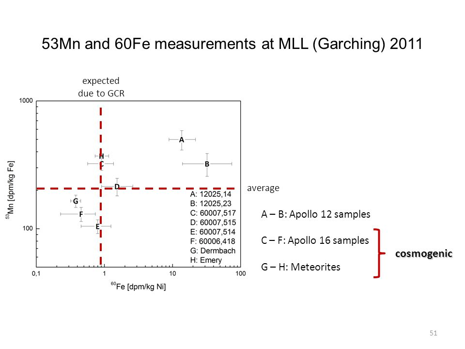 51 A – B: Apollo 12 samples C – F: Apollo 16 samples G – H: Meteorites cosmogenic average expected due to GCR 53Mn and 60Fe measurements at MLL (Garching) 2011