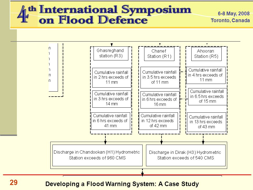 Developing a Flood Warning System: A Case Study 6-8 May, 2008 Toronto, Canada 29