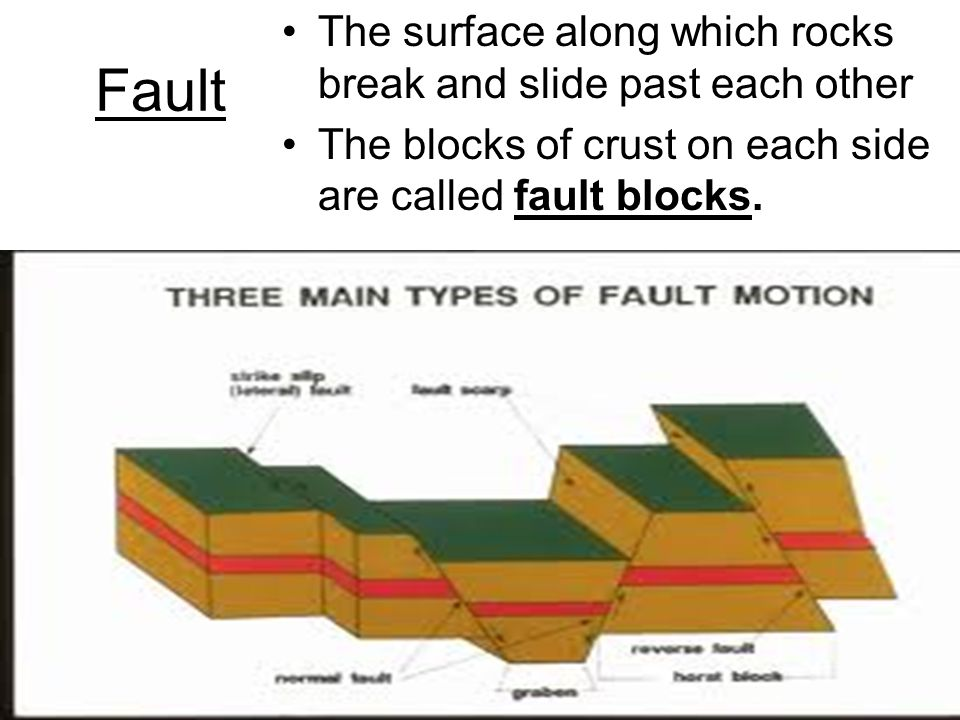 Fault The surface along which rocks break and slide past each other The blocks of crust on each side are called fault blocks.
