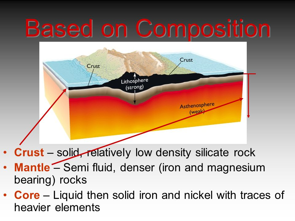 Based on Composition Crust – solid, relatively low density silicate rock Mantle – Semi fluid, denser (iron and magnesium bearing) rocks Core – Liquid