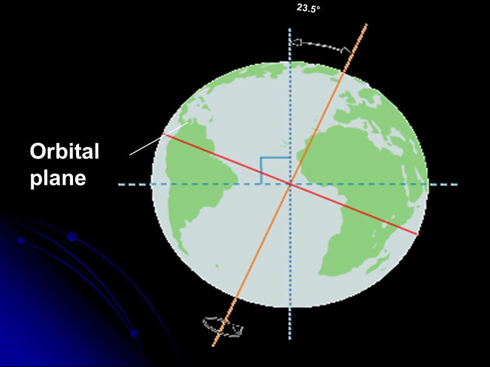 23.5° Orbital plane