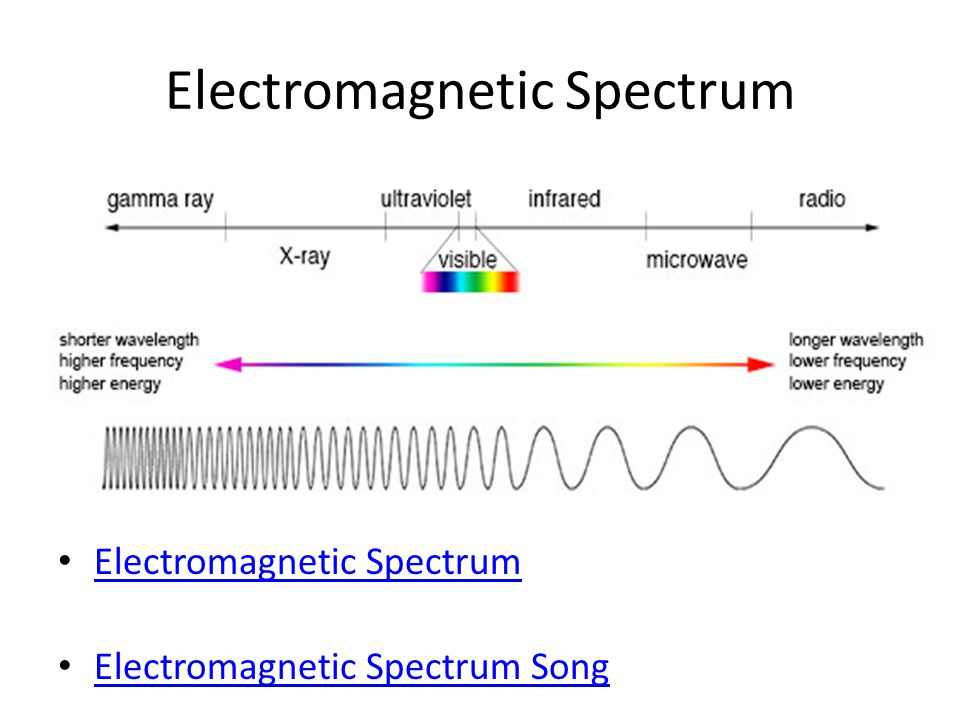 Electromagnetic Spectrum Electromagnetic Spectrum Song