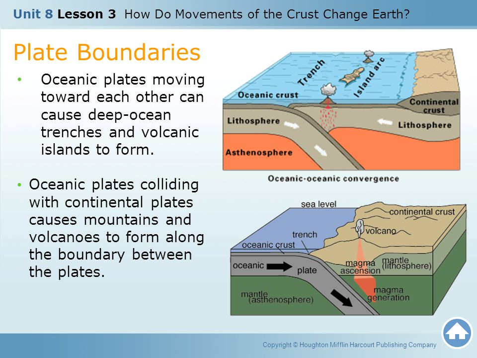 Plate Boundaries Oceanic plates moving toward each other can cause deep-ocean trenches and volcanic islands to form. Oceanic plates colliding with con