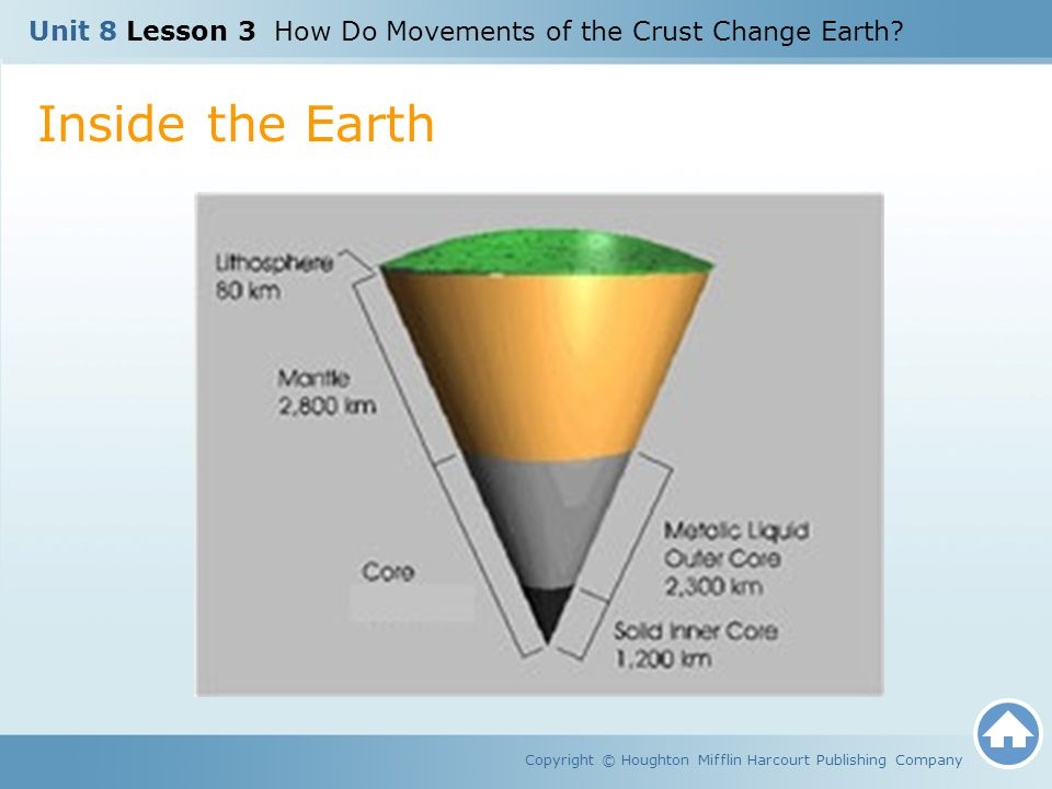Unit 8 Lesson 3 How Do Movements of the Crust Change Earth? Inside the Earth Copyright © Houghton Mifflin Harcourt Publishing Company