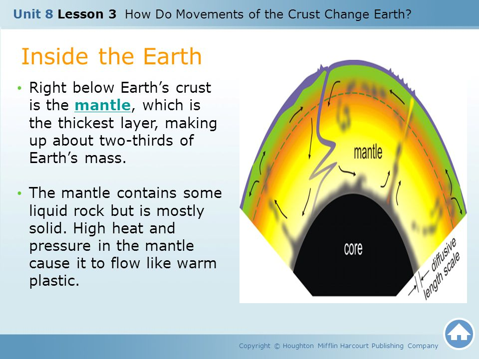 Plate Boundaries Homework Copyright © Houghton Mifflin Harcourt Publishing Company Unit 8 Lesson 3 How Do Movements of the Crust Change Earth?