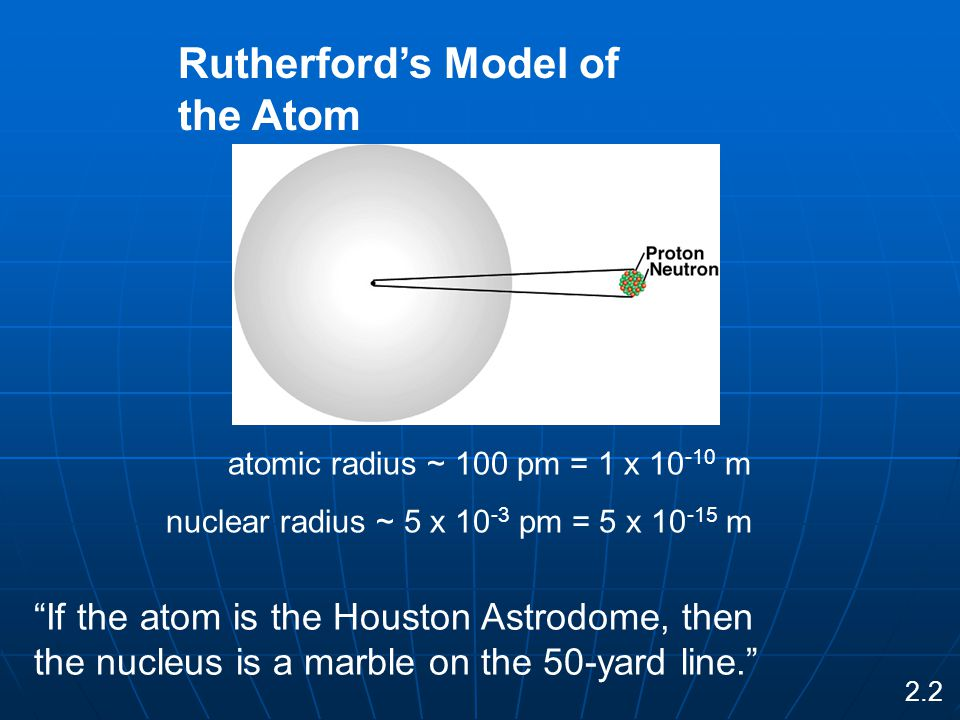 atomic radius ~ 100 pm = 1 x 10 -10 m nuclear radius ~ 5 x 10 -3 pm = 5 x 10 -15 m Rutherford's Model of the Atom 2.2 If the atom is the Houston Astrodome, then the nucleus is a marble on the 50-yard line.
