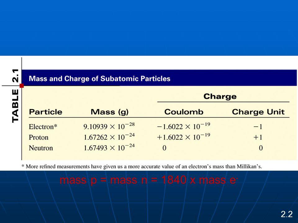 mass p = mass n = 1840 x mass e - 2.2
