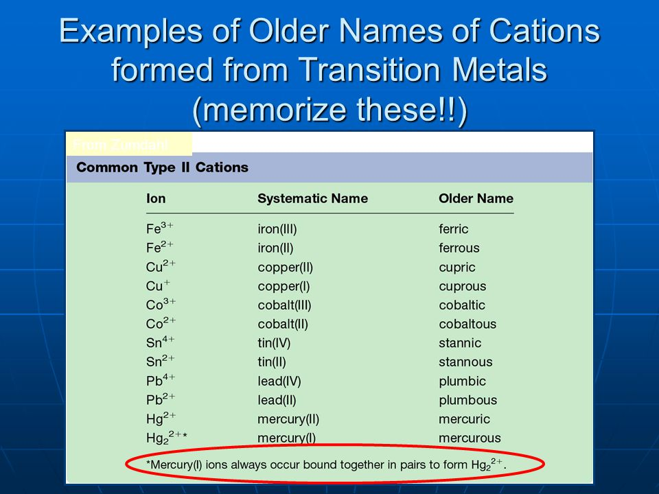 Examples of Older Names of Cations formed from Transition Metals (memorize these!!) From Zumdahl