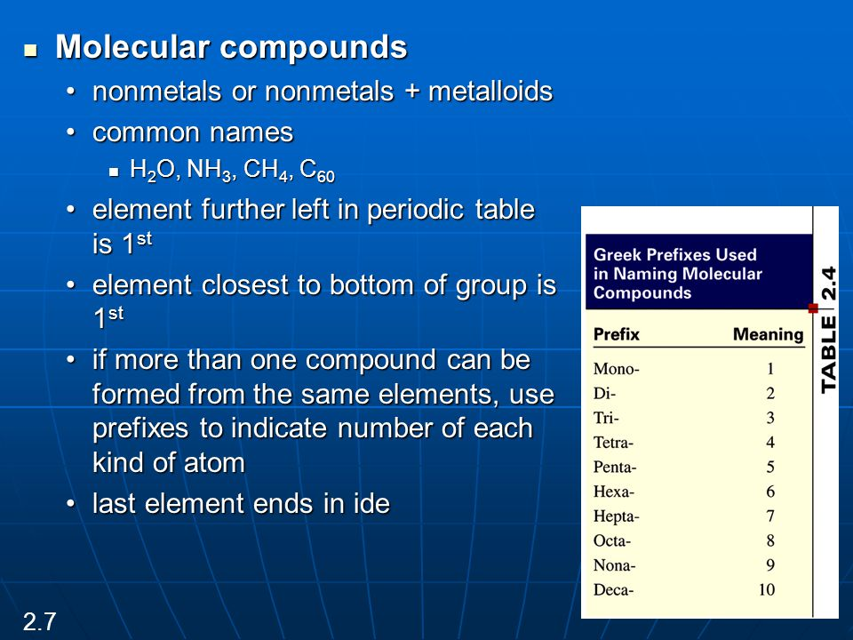 Molecular compounds Molecular compounds nonmetals or nonmetals + metalloidsnonmetals or nonmetals + metalloids common namescommon names H 2 O, NH 3, CH 4, C 60 H 2 O, NH 3, CH 4, C 60 element further left in periodic table is 1 stelement further left in periodic table is 1 st element closest to bottom of group is 1 stelement closest to bottom of group is 1 st if more than one compound can be formed from the same elements, use prefixes to indicate number of each kind of atomif more than one compound can be formed from the same elements, use prefixes to indicate number of each kind of atom last element ends in idelast element ends in ide 2.7