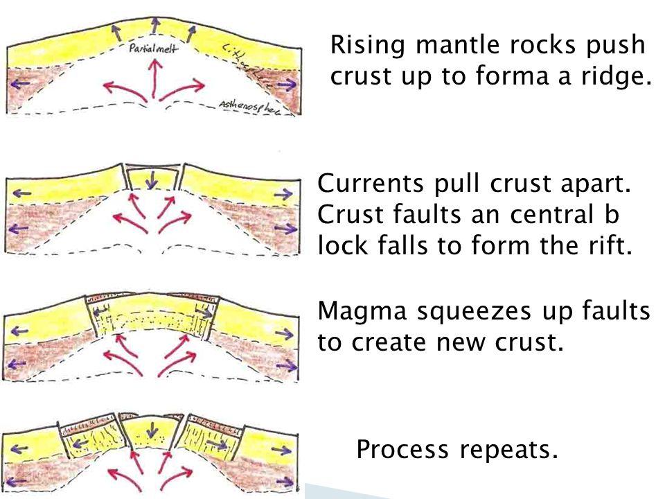 Rising mantle rocks push crust up to forma a ridge.