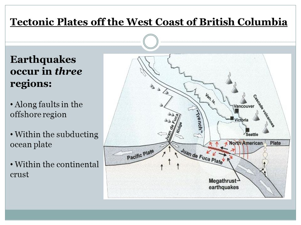 Earthquakes occur in three regions: Along faults in the offshore region Within the subducting ocean plate Within the continental crust Tectonic Plates off the West Coast of British Columbia
