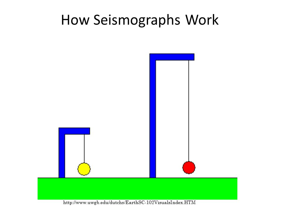 How Seismographs Work http://www.uwgb.edu/dutchs/EarthSC-102VisualsIndex.HTM the pendulum remains fixed as the ground moves beneath it