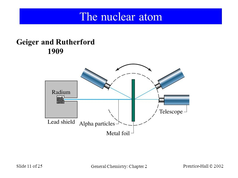 Prentice-Hall © 2002 General Chemistry: Chapter 2 Slide 11 of 25 The nuclear atom Geiger and Rutherford 1909
