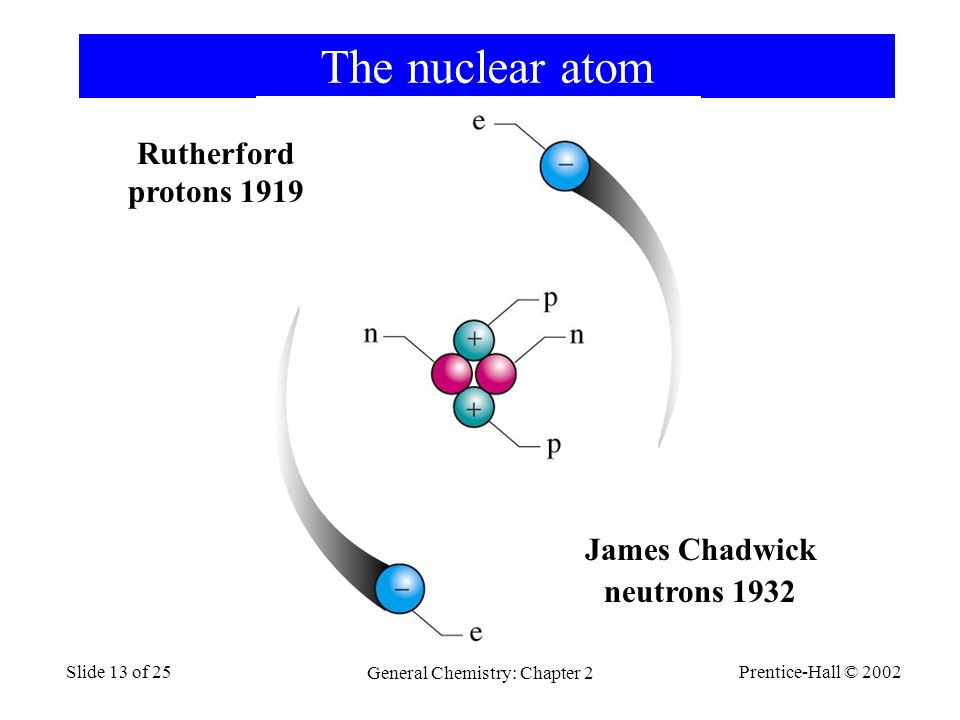 Prentice-Hall © 2002 General Chemistry: Chapter 2 Slide 13 of 25 The nuclear atom Rutherford protons 1919 James Chadwick neutrons 1932