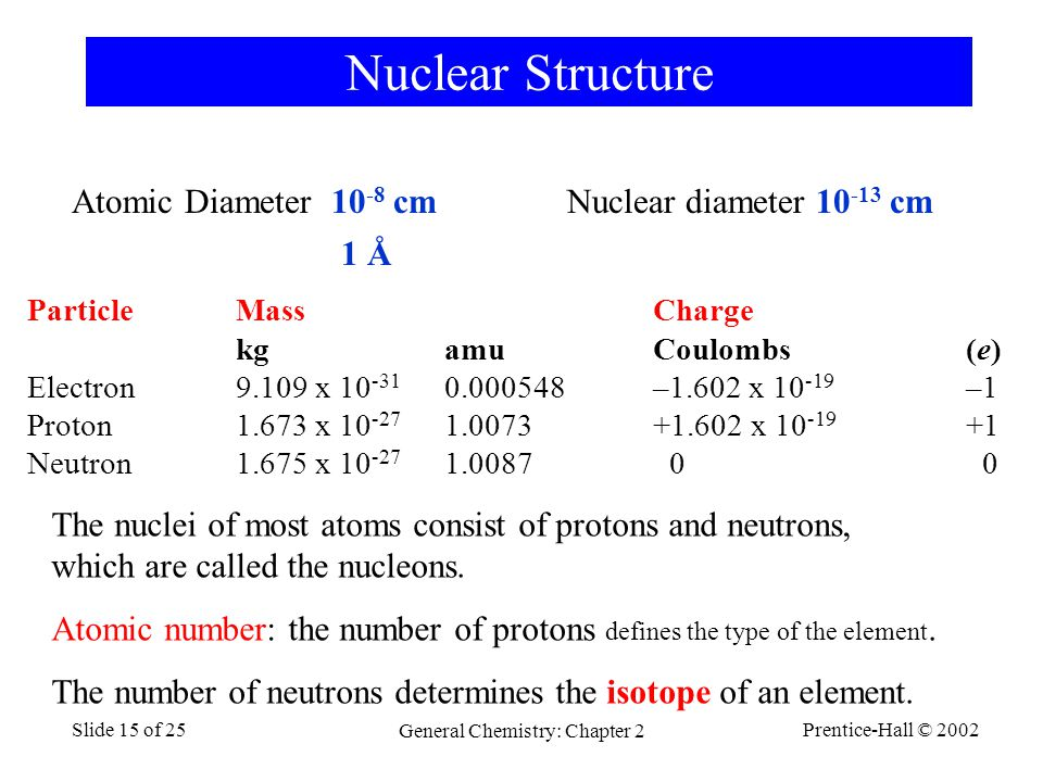 Prentice-Hall © 2002 General Chemistry: Chapter 2 Slide 15 of 25 Atomic Diameter 10 -8 cm Nuclear diameter 10 -13 cm Nuclear Structure ParticleMassCharge kgamuCoulombs(e) Electron 9.109 x 10 -31 0.000548–1.602 x 10 -19 –1 Proton 1.673 x 10 -27 1.0073+1.602 x 10 -19 +1 Neutron 1.675 x 10 -27 1.0087 0 0 1 Å The nuclei of most atoms consist of protons and neutrons, which are called the nucleons.