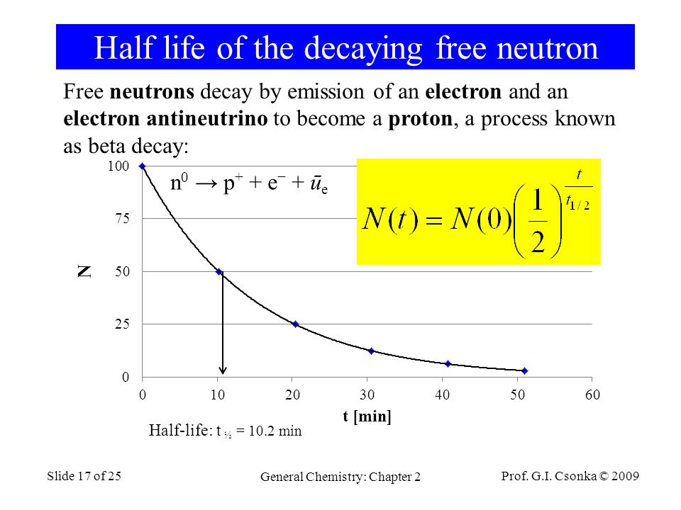 Half life of the decaying free neutron Prof. G.I.