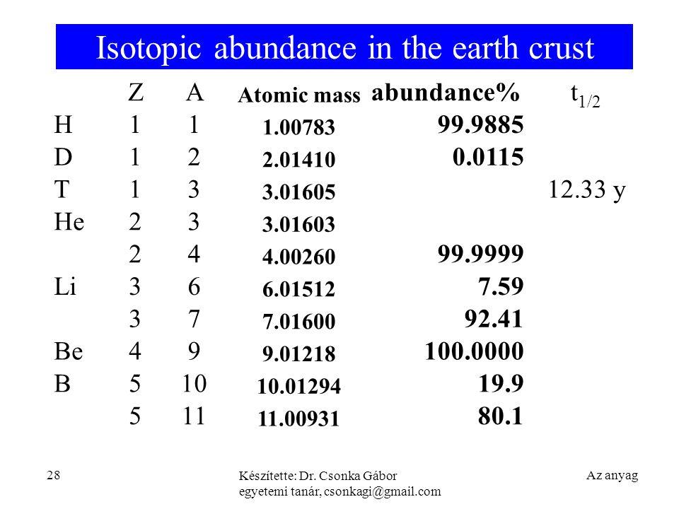 Isotopic abundance in the earth crust Az anyag Készítette: Dr.