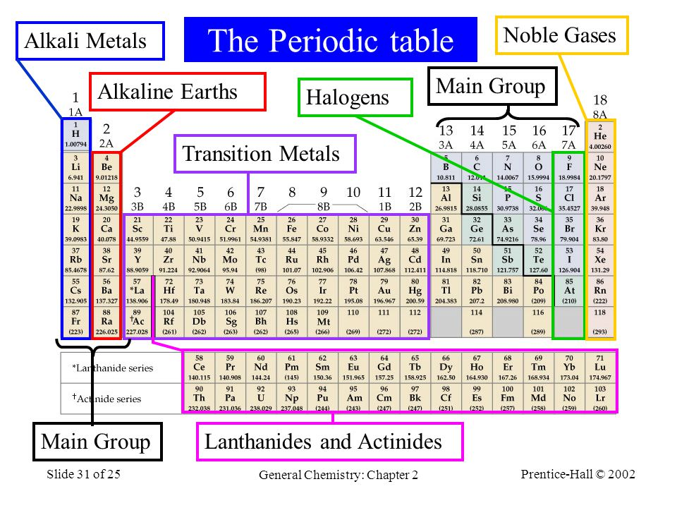 Prentice-Hall © 2002 General Chemistry: Chapter 2 Slide 31 of 25 The Periodic table Alkali MetalsAlkaline EarthsTransition MetalsHalogensNoble Gases Lanthanides and Actinides Main Group