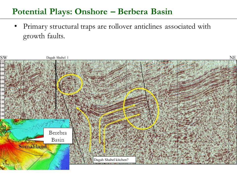 Potential Plays: Onshore – Berbera Basin Primary structural traps are rollover anticlines associated with growth faults. Berebra Basin Berebra Basin S