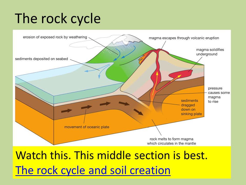 The rock cycle Watch this. This middle section is best. The rock cycle and soil creation