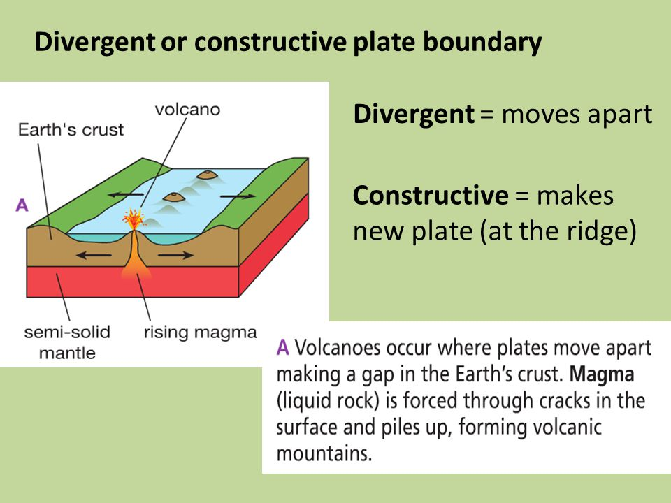 Divergent or constructive plate boundary Divergent = moves apart Constructive = makes new plate (at the ridge)