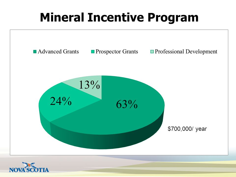 $700,000/ year Mineral Incentive Program