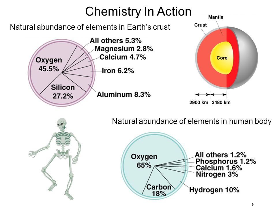 9 Chemistry In Action Natural abundance of elements in Earth's crust Natural abundance of elements in human body