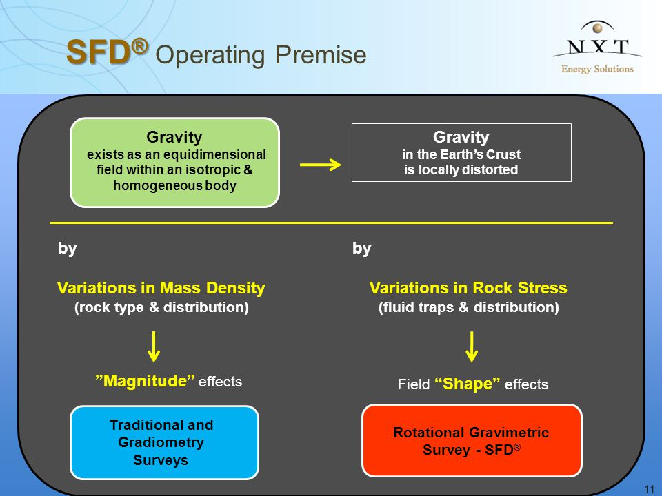 11 SFD ® SFD ® Operating Premise Gravity exists as an equidimensional field within an isotropic & homogeneous body Gravity in the Earth's Crust is loc