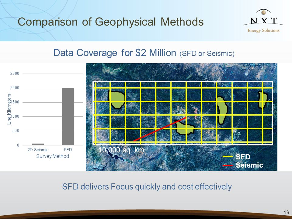 SFD delivers Focus quickly and cost effectively Data Coverage for $2 Million (SFD or Seismic) SFD Seismic 10,000 sq.