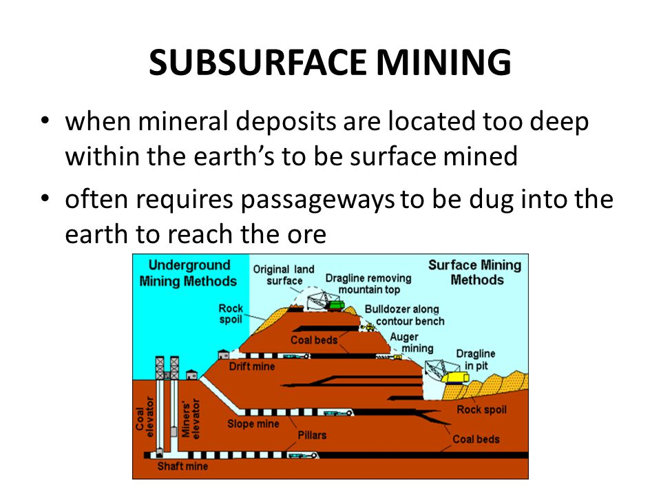 SUBSURFACE MINING when mineral deposits are located too deep within the earth's to be surface mined often requires passageways to be dug into the eart