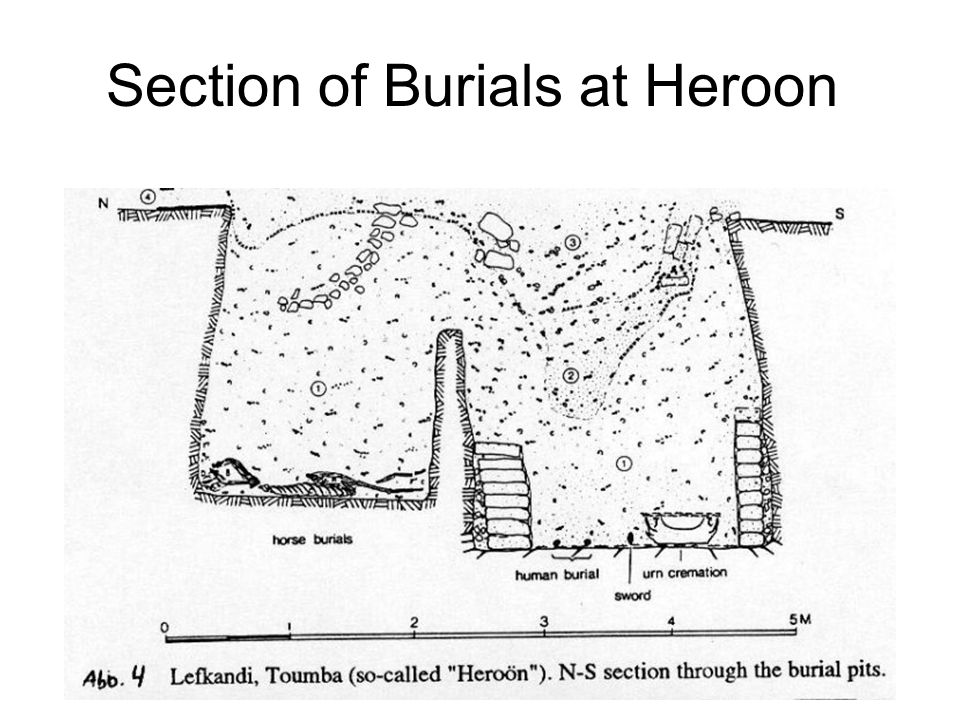 Section of Burials at Heroon