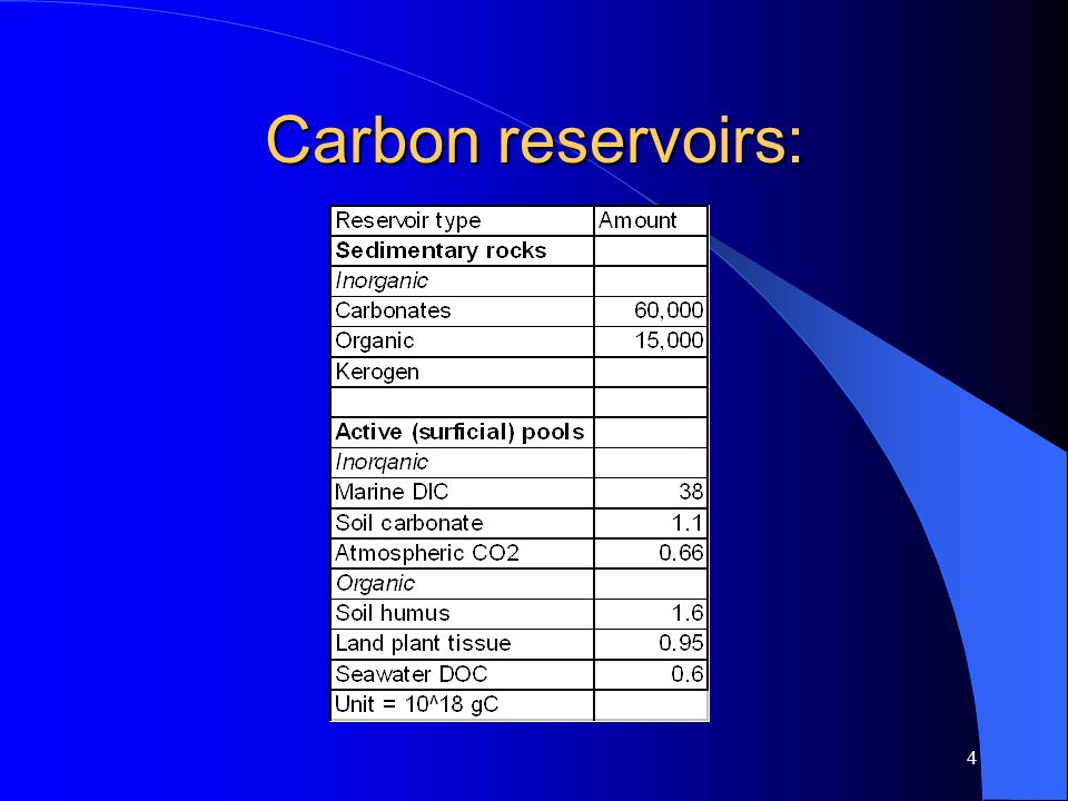 4 Carbon reservoirs: