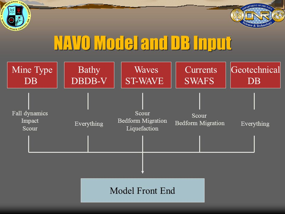 NAVO Model and DB Input Bathy DBDB-V Waves ST-WAVE Mine Type DB Currents SWAFS Geotechnical DB Fall dynamics Impact Scour Everything Scour Bedform Migration Liquefaction Scour Bedform Migration Everything Model Front End