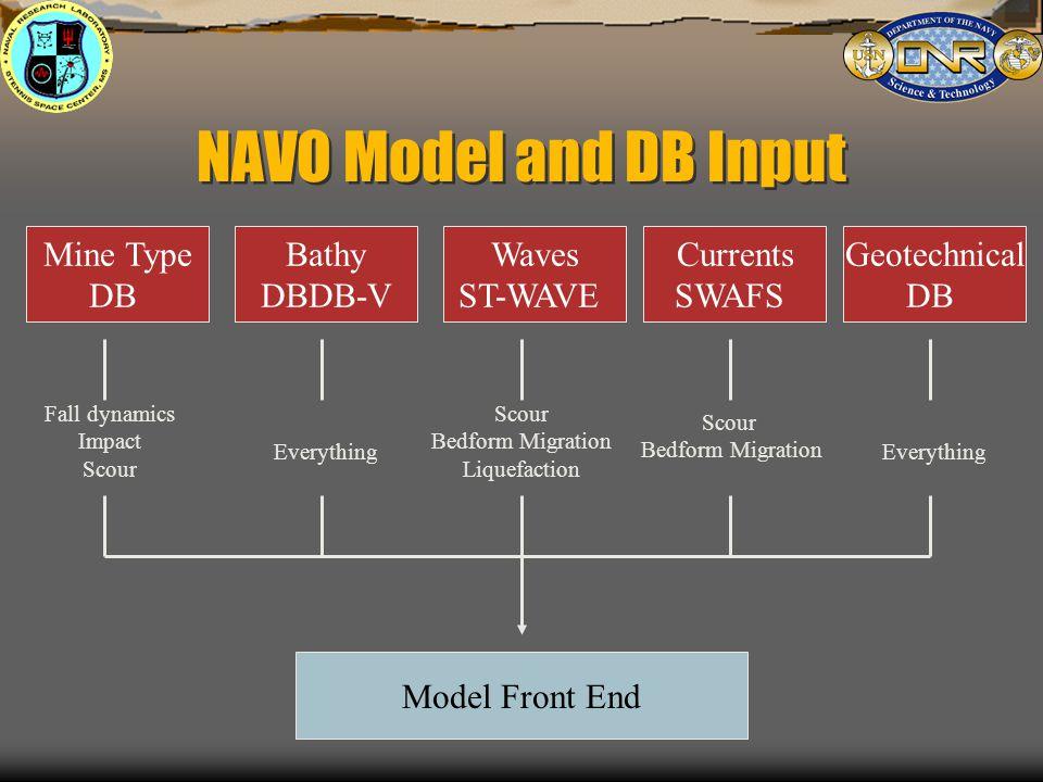 Impact Burial Scour Bedform migration Sediment Influx Liquefaction Model Front End DB and model ingest PDF's (models, historical data, intelligence) Monte Carlo Model Mechanics (one run)
