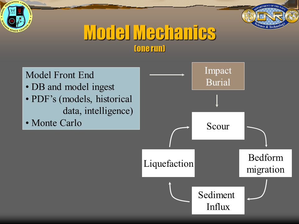 Impact Burial Scour Bedform migration Sediment Influx Liquefaction Model Front End DB and model ingest PDF's (models, historical data, intelligence) Monte Carlo Model Mechanics (one run)