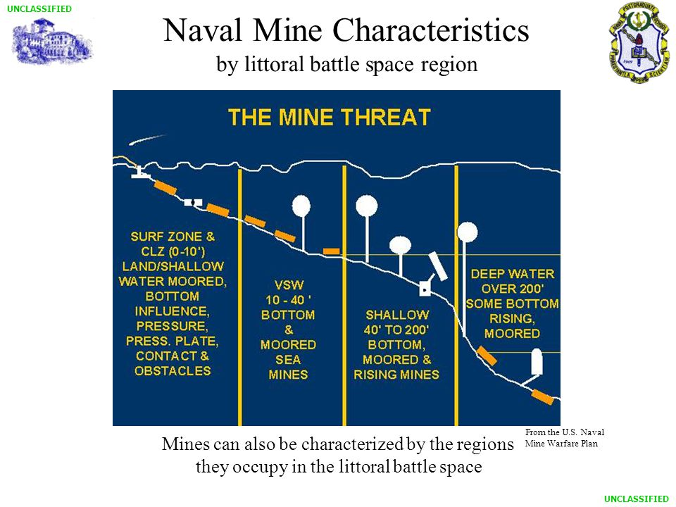 UNCLASSIFIED Naval Mine Characteristics by littoral battle space region Mines can also be characterized by the regions they occupy in the littoral battle space From the U.S.