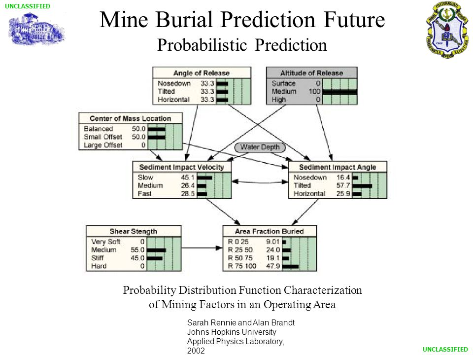 UNCLASSIFIED Mine Burial Prediction Future Probabilistic Prediction Probability Distribution Function Characterization of Mining Factors in an Operating Area Sarah Rennie and Alan Brandt Johns Hopkins University Applied Physics Laboratory, 2002