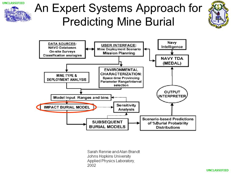 UNCLASSIFIED An Expert Systems Approach for Predicting Mine Burial Sarah Rennie and Alan Brandt Johns Hopkins University Applied Physics Laboratory, 2002