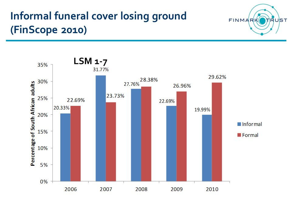 Informal funeral cover losing ground (FinScope 2010) LSM 1-7