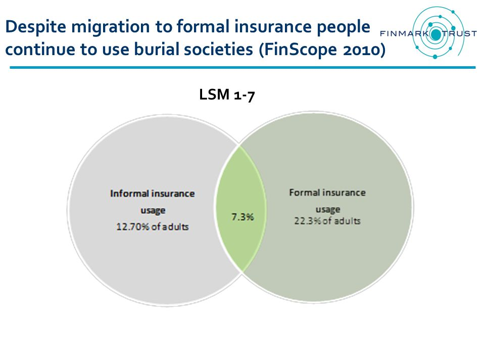 Despite migration to formal insurance people continue to use burial societies (FinScope 2010) LSM 1-7