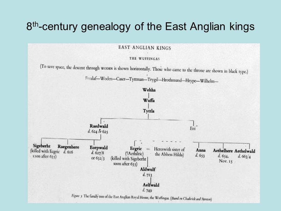 8 th -century genealogy of the East Anglian kings