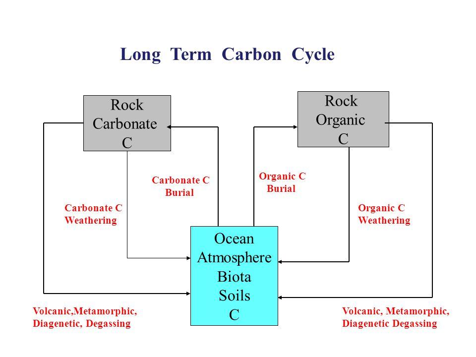 Rock Carbonate C Rock Organic C Ocean Atmosphere Biota Soils C Carbonate C Burial Organic C Burial Volcanic, Metamorphic, Diagenetic Degassing Organic C Weathering Volcanic,Metamorphic, Diagenetic, Degassing Long Term Carbon Cycle Carbonate C Weathering