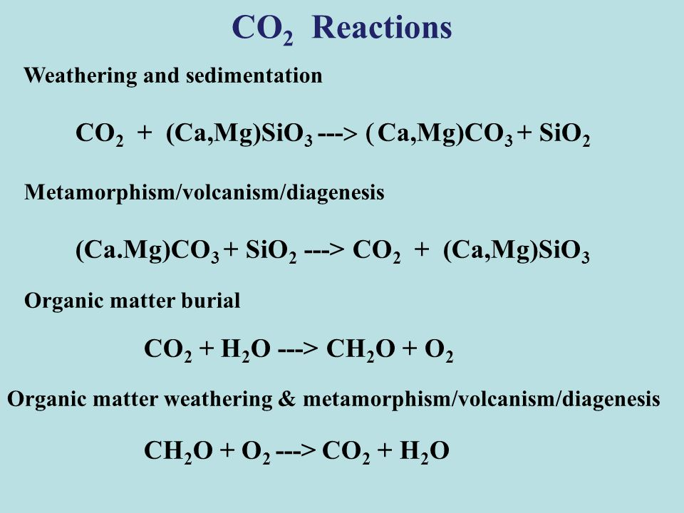CO 2 Reactions Weathering and sedimentation CO 2 + (Ca,Mg)SiO 3 ---  Ca,Mg)CO 3 + SiO 2 Metamorphism/volcanism/diagenesis (Ca.Mg)CO 3 + SiO 2 ---> CO 2 + (Ca,Mg)SiO 3 Organic matter burial CO 2 + H 2 O ---> CH 2 O + O 2 Organic matter weathering & metamorphism/volcanism/diagenesis CH 2 O + O 2 ---> CO 2 + H 2 O