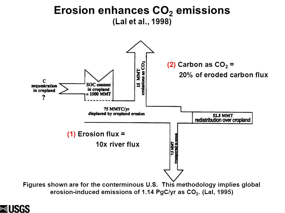 Erosion enhances CO 2 emissions (Lal et al., 1998) (1) Erosion flux = 10x river flux (2) Carbon as CO 2 = 20% of eroded carbon flux Figures shown are for the conterminous U.S.