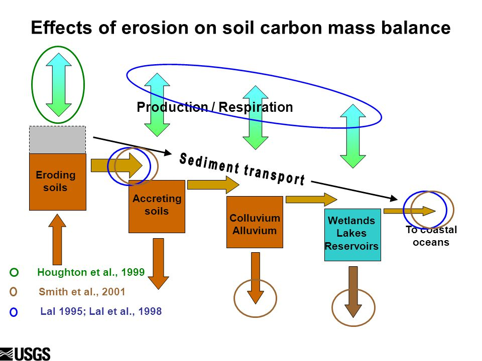 Eroding soils Effects of erosion on soil carbon mass balance Production / Respiration To coastal oceans Eroding soils Colluvium Alluvium Wetlands Lakes Reservoirs Lal 1995; Lal et al., 1998 Houghton et al., 1999 Smith et al., 2001 Accreting soils