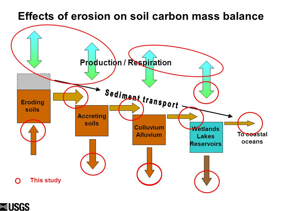 Eroding soils Effects of erosion on soil carbon mass balance Production / Respiration To coastal oceans Eroding soils Colluvium Alluvium Wetlands Lakes Reservoirs This study Accreting soils